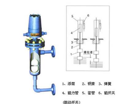 UTK-10浮筒cmp冠军国际|官网开关