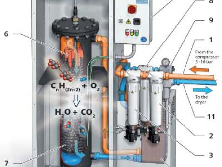 低成本实现无油洁净压缩空气---无油转换器
