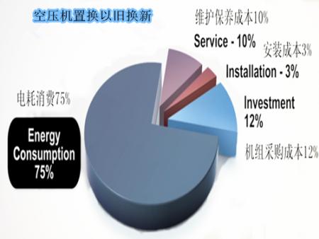 北京空压机维修--空压机置换项目(以旧换新)---永磁变频螺杆式空压机