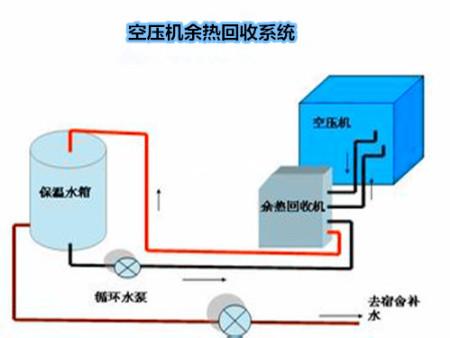 北京空压机维修 --空压机热能热水机组 余热回收 高效热能利用