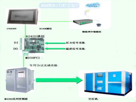 空压站物联网系统方案