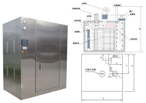 对开门灭菌烘箱与干热灭菌柜有什么区别
