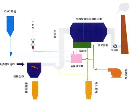 循环半干法脱硫技术