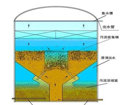 石油化工污水處理系統(SSF)