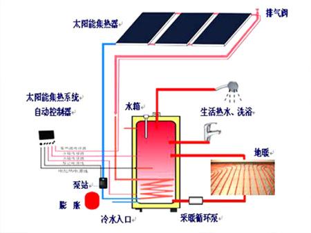 太阳能光热供暖体系