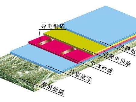 環氧樹脂防靜電地坪施工有幾個注意事項?