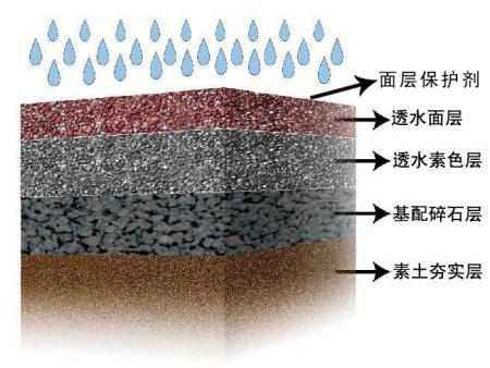 福彩3d和值走势图彩透石®材料组成