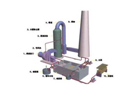 GCT型喷淋雾化脱硫除尘器