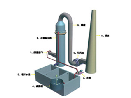 SMF復合式水膜脫硫除塵器