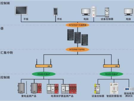 智能雷电监测系统