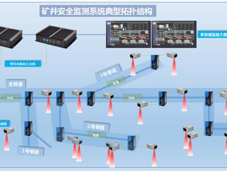 监控摄像机中心控制子系统