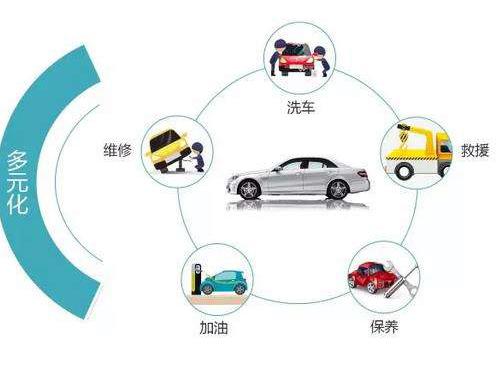 汽車后市場反思如何更合理有序經營?