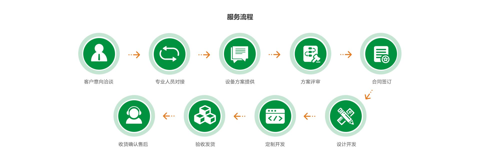 越创汽车连接器自动机客户合作服务流程