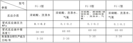 FG型新型氨酸管式反應器