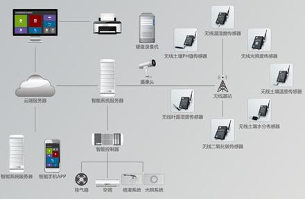 99电玩城基于传统大棚温湿度监控系统,独立研发出了一套智能大棚环境监测系统。