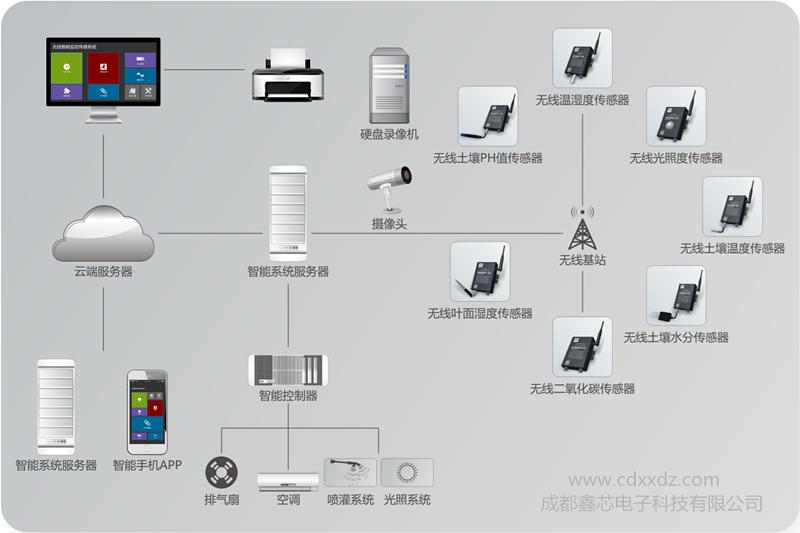 智能大棚温湿度监控系统