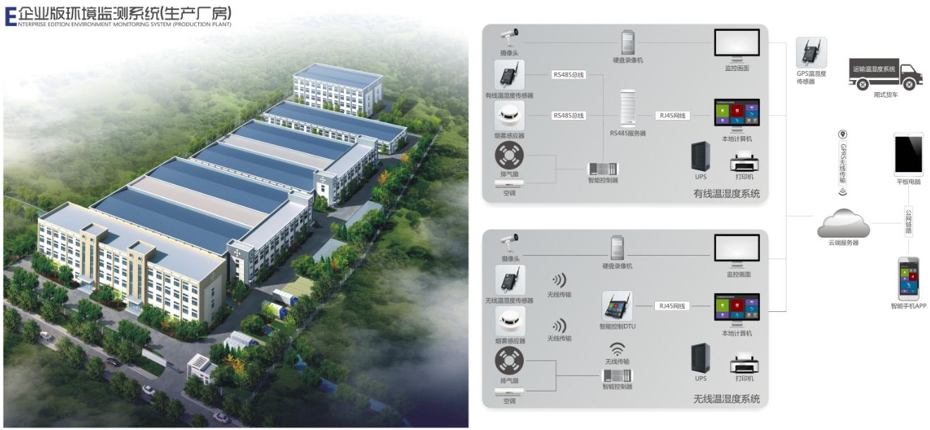 生產廠房監控系統