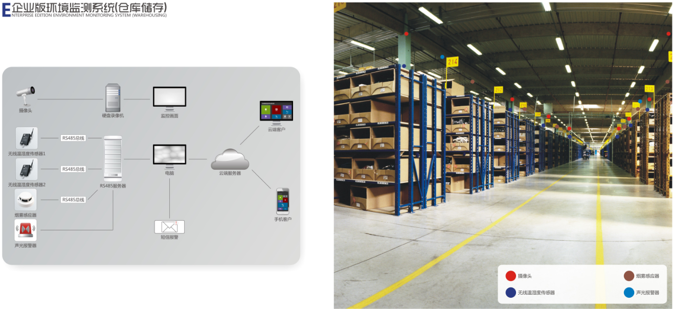 倉庫環境監控系統