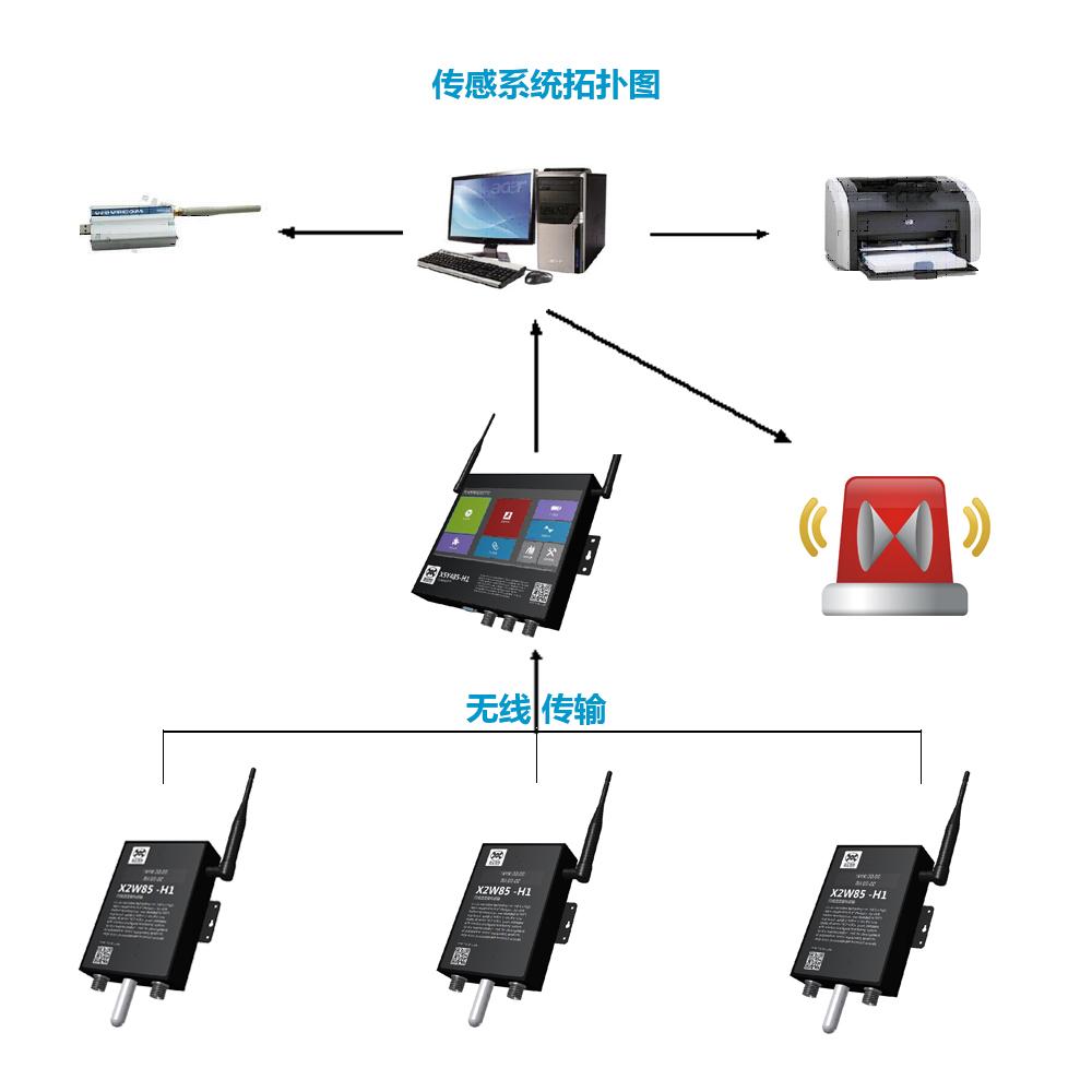 manbetx官网电脑下载监测设备