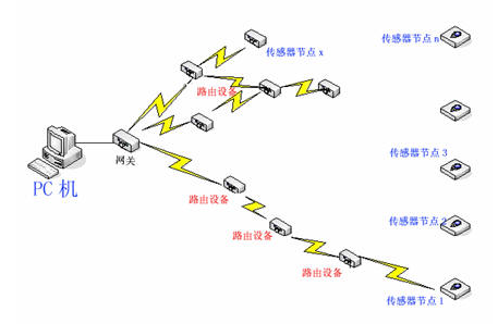 网络传感器