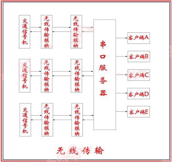 信号机组网结构图.jpg