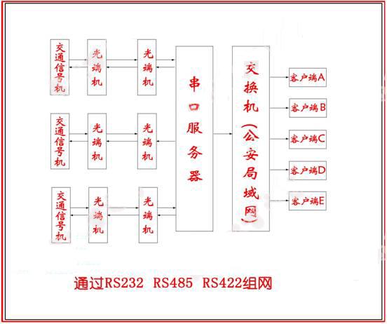 信号机组网结构图2.jpg