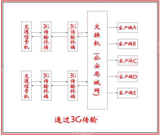 信号机组网结构图1.jpg