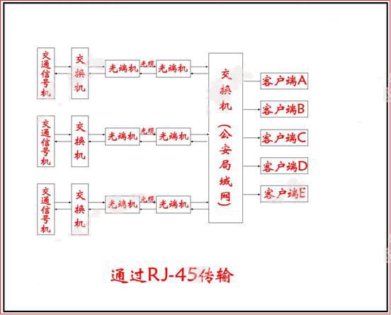 信号机组网结构图3.jpg