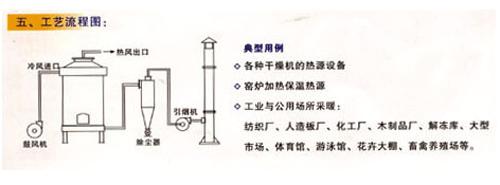 GRL係列節能熱風爐