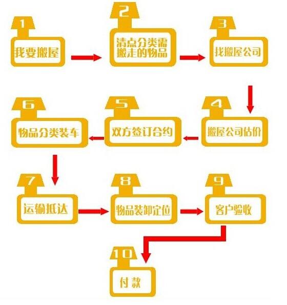 企业厂房搬迁流程.jpg