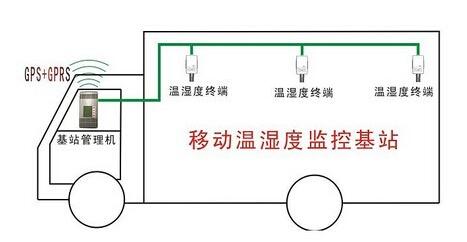 冷链温湿度监控系统