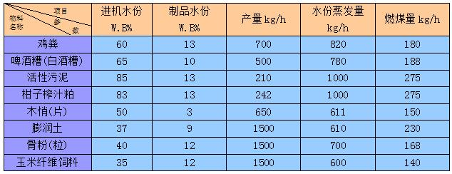 GSG 系列高湿物料干燥机1.jpg