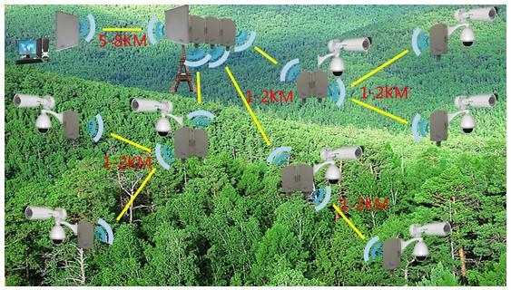 森林环境监测系统