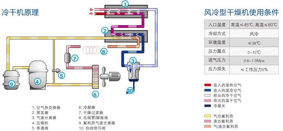 冷干机原理图.png