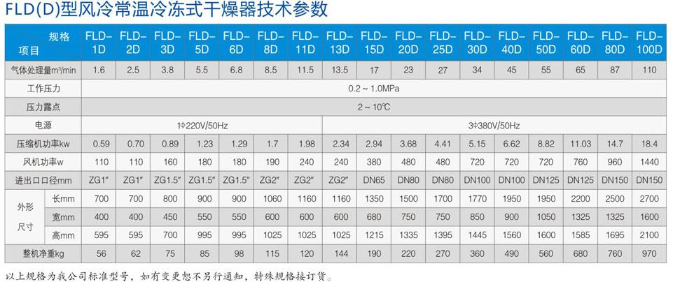 标准冷干机参数.png