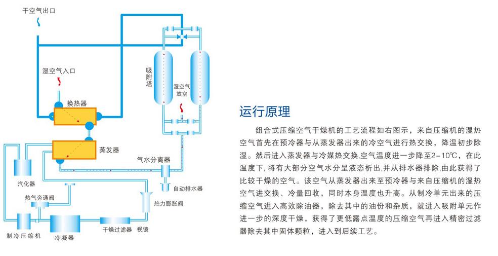 组合式干燥机原理图.png