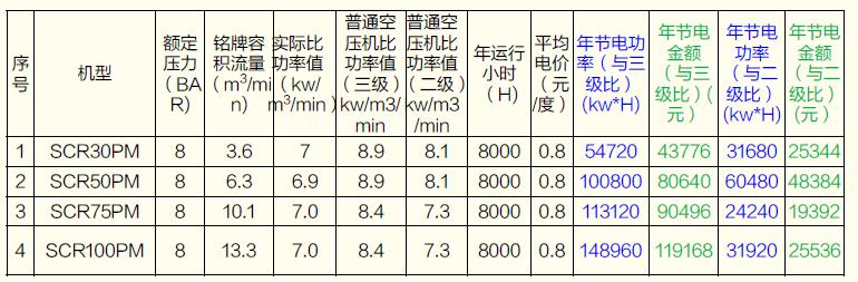 节能数据表.png