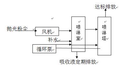 温湿度传感器用于工厂废气处理和循环中——【鑫芯物联】