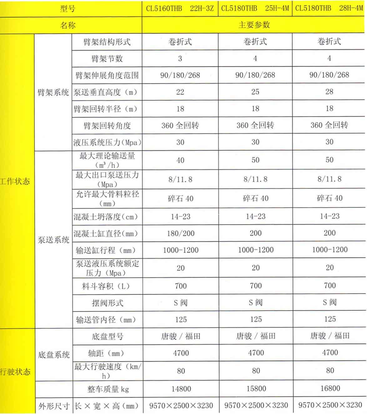 22M-28M小型混凝土泵车技术参数表.jpg