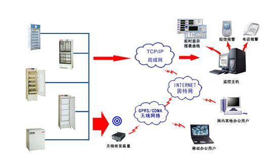 冰箱冷柜温湿度监控系统