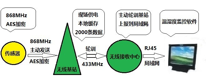 manbetx官网电脑下载监控系统