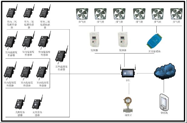 无线鸡舍环境监测系统