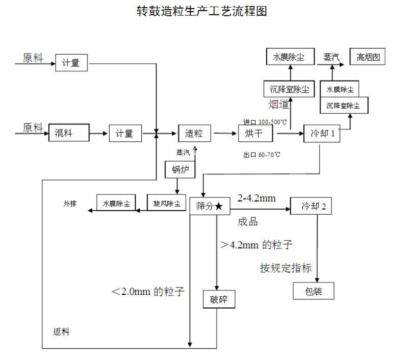 化肥生产工艺流程