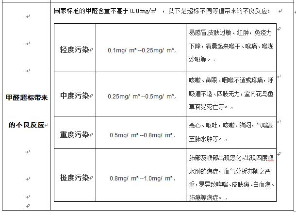 甲醛超标带来的不良反应.png