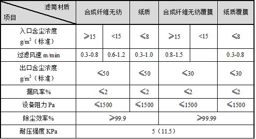滤筒雷火app全站下载性能指标表.png