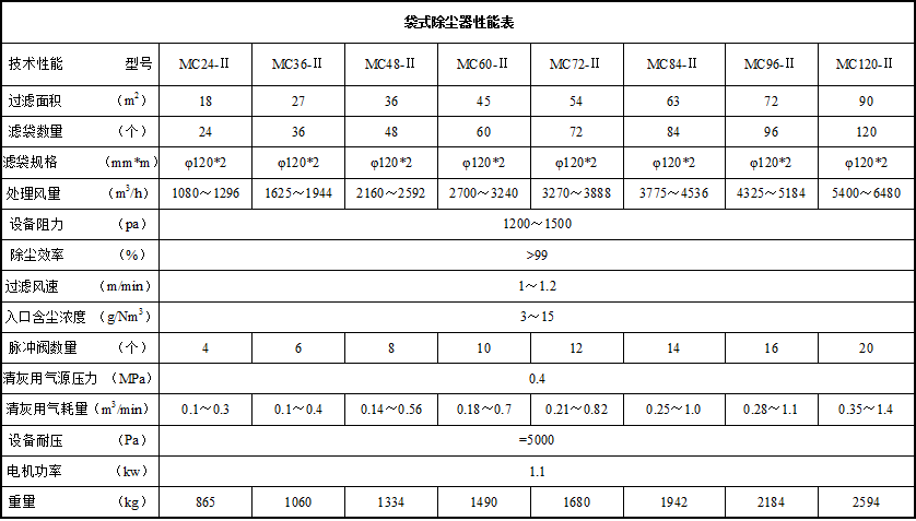 布袋除尘器规格表.png