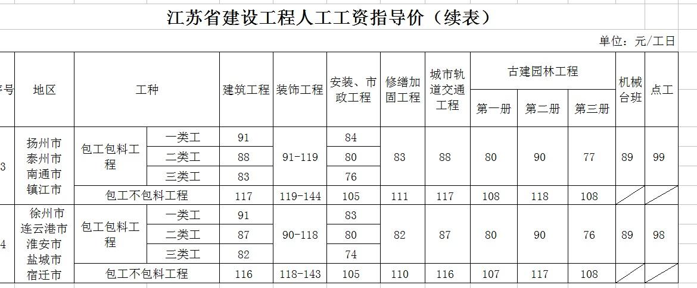 2016年3月1日人工工资指导价--苏建函价〔2016〕117号--2.jpg
