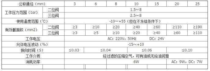 Q25DC單電控