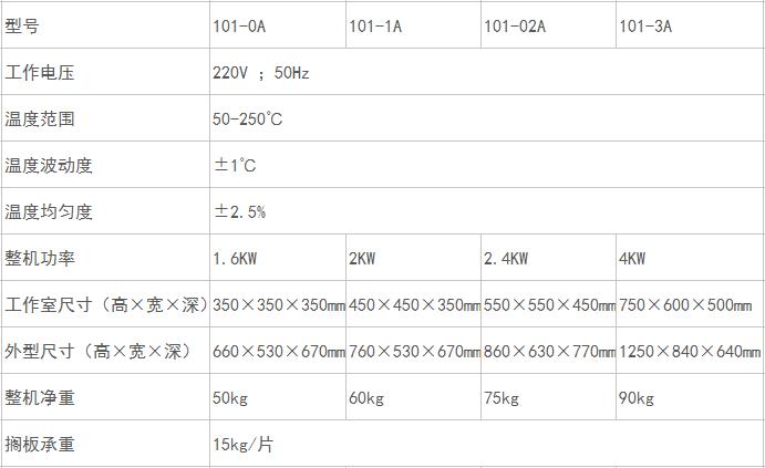 數顯鼓風干燥箱TY101A全系列