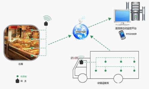 水产品运输监控系统